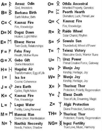 celtico alfabeto rune